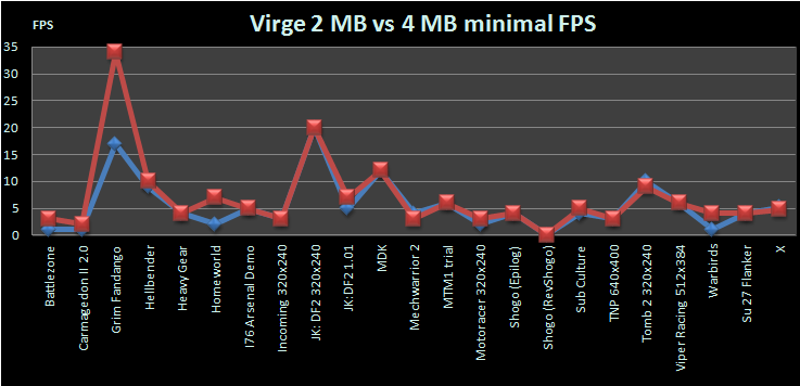 Virge and Virge VX review